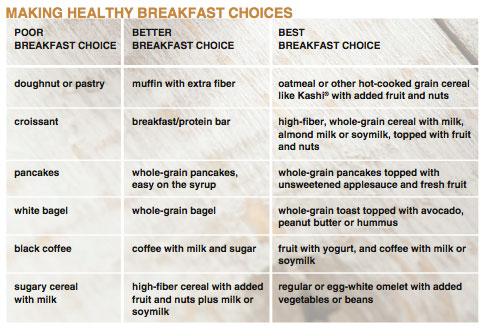 Making Healthy Breakfast Choices