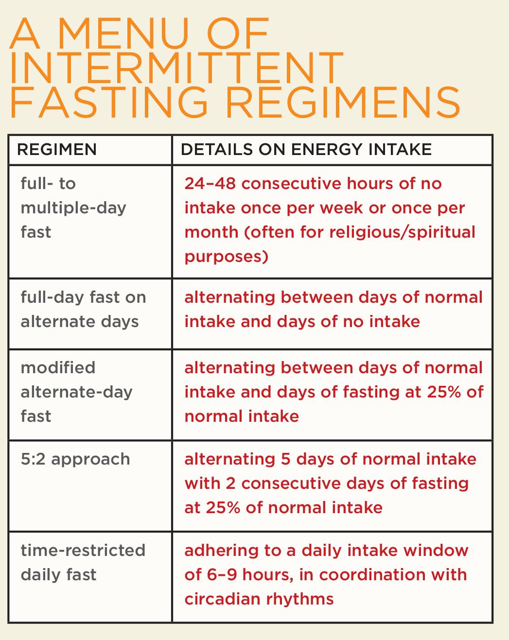 Intermittent fasting regimens