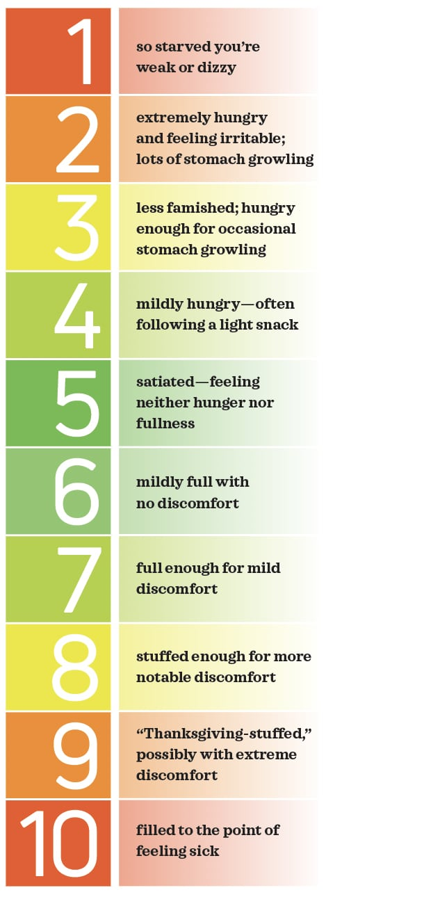 Hunger Scale for Healthy Intuitive Eating