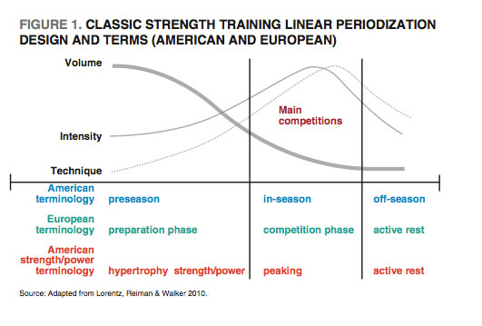 Classic Strength Training Chart